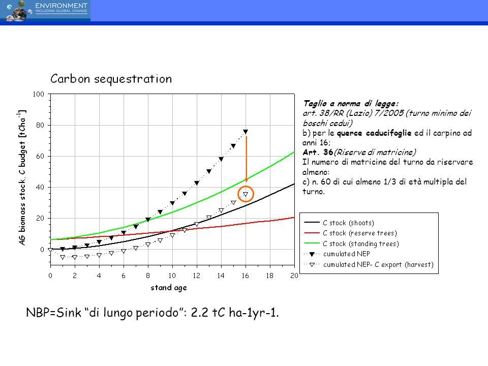 NBP=Sink di lungo periodo: 2.2 tC ha-1yr-1. Taglio a norma di legge: art. 38/RR (Lazio) 7/2005 (turno minimo dei boschi cedui) b) per le querce caduci