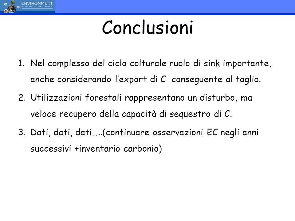 Conclusioni 1.Nel complesso del ciclo colturale ruolo di sink importante, anche considerando lexport di C conseguente al taglio. 2.Utilizzazioni fores