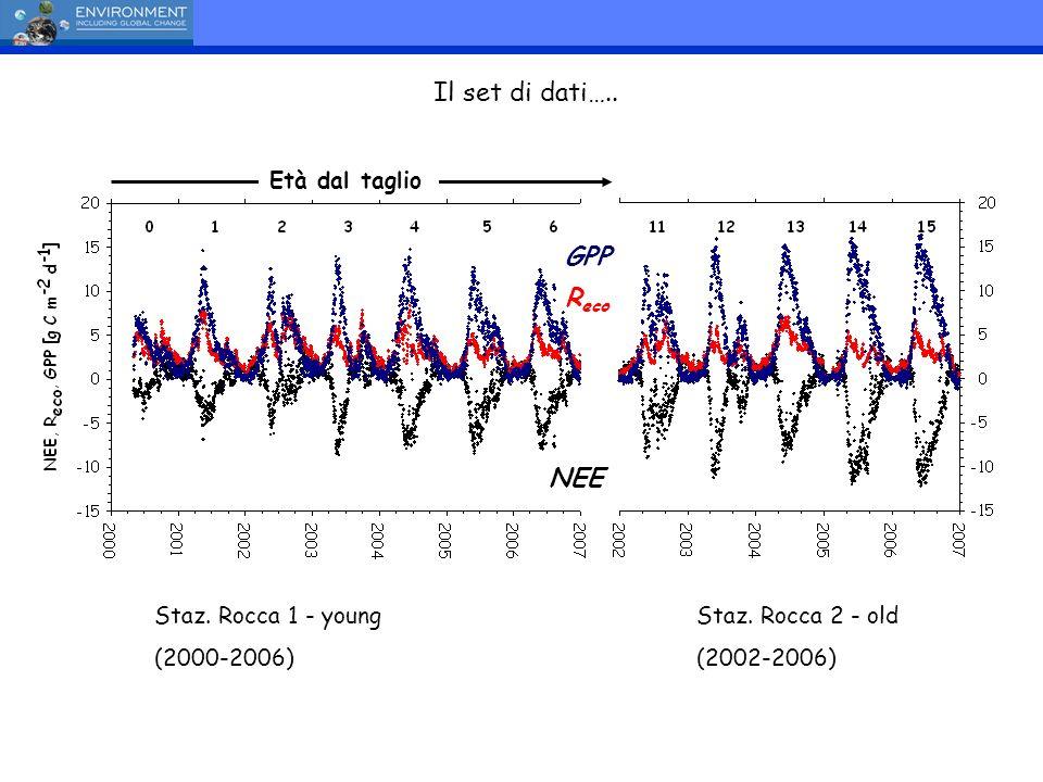 Età dal taglio Staz. Rocca 1 - young (2000-2006) Staz. Rocca 2 - old (2002-2006) Il set di dati….. NEE GPP R eco