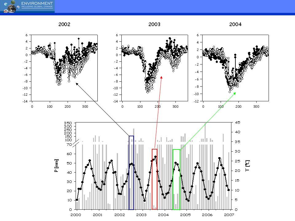 (!)Rg>20 MJd -1 Tair= temperatura dellaria media giornaliera SWC: Contenuto idrico del suolo (-10 cm) VPD: deficit di pressione di vapore GPP R eco