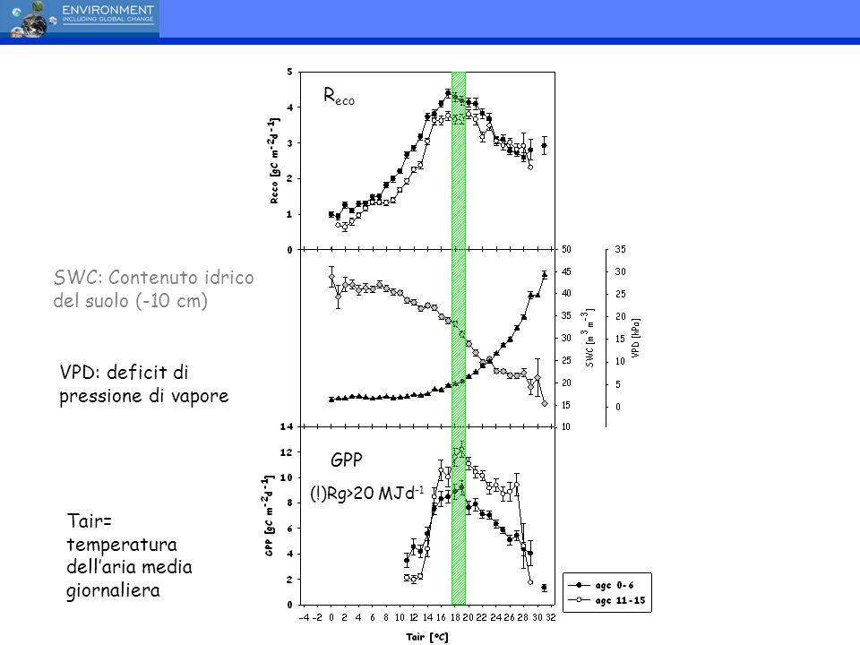 Importanza relativa delle stagioni fisiologiche 2004 2003 2001 2002 2005 2006 inverno primavera periodo secco autunno inverno stagione vegetativa (GS) giorno giuliano