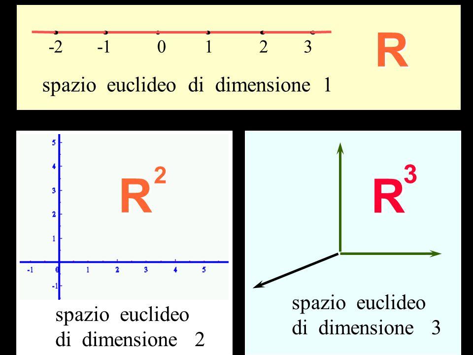 0123-2 R spazio euclideo di dimensione 1 R2 spazio euclideo di dimensione 2 R3 spazio euclideo di dimensione 3 Dimensioni
