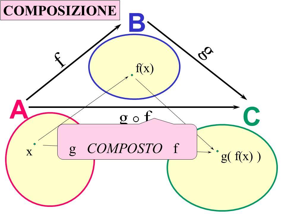 A B C f g x f(x) g( f(x) ) g COMPOSTO f COMPOSIZIONE Composizione