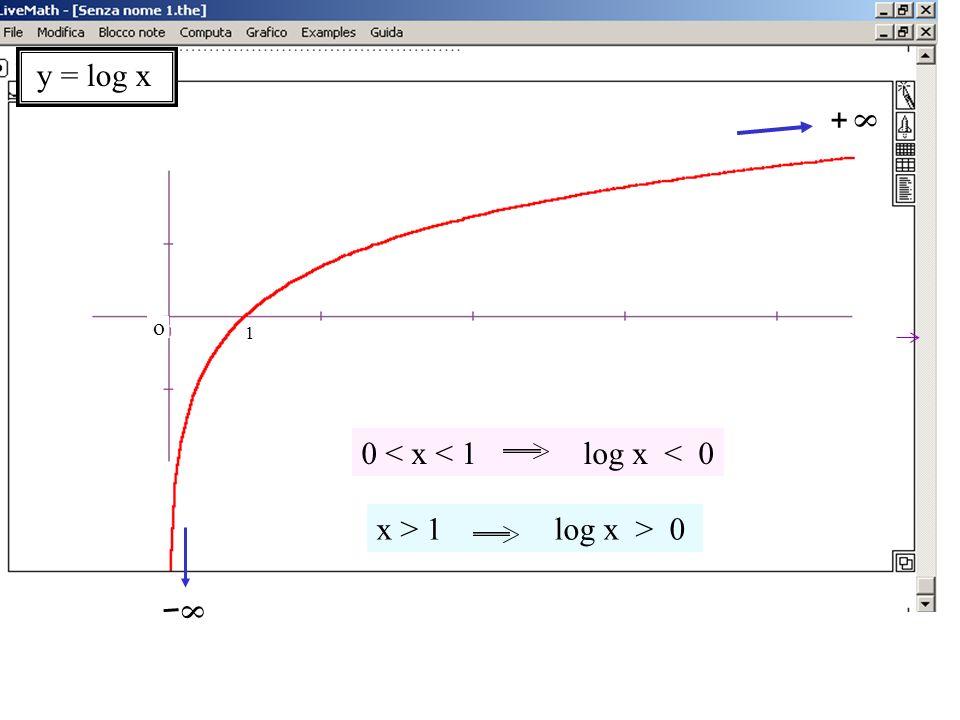 o 1 y = log x 8 8 + 0 < x < 1 log x < 0 x > 1 log x > 0 Grafico del log naturale