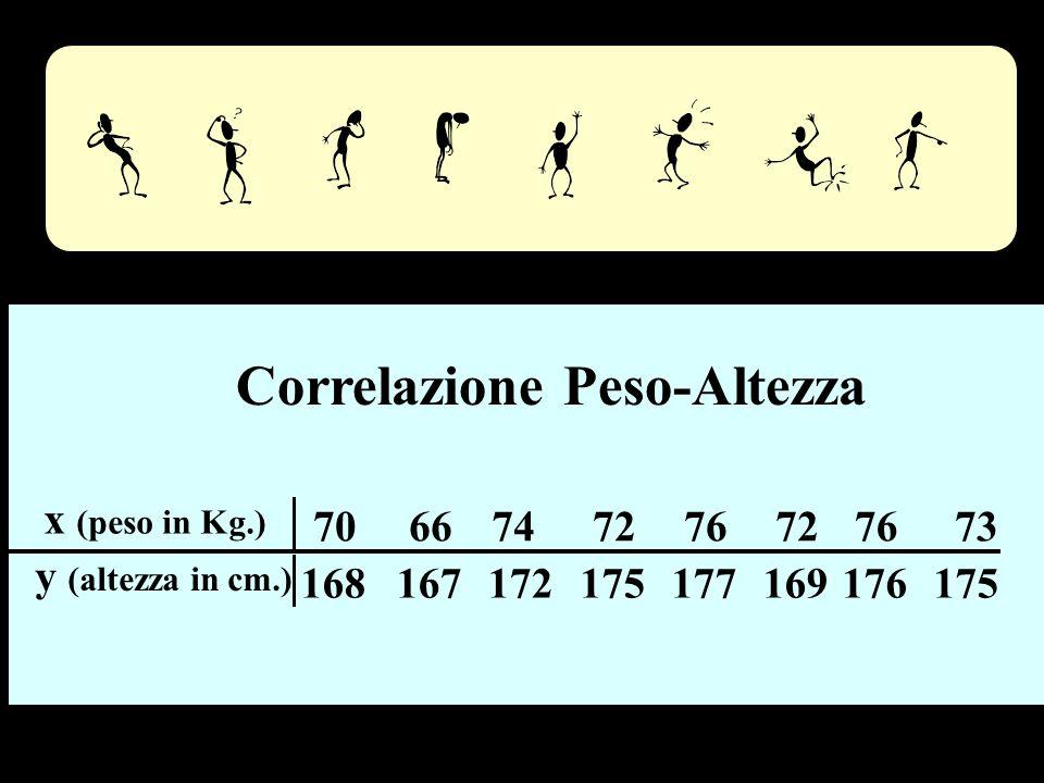 Correlazione Peso-Altezza x (peso in Kg.) 7066747276727673 y (altezza in cm.) 168167172175177169176175 Peso - altezza