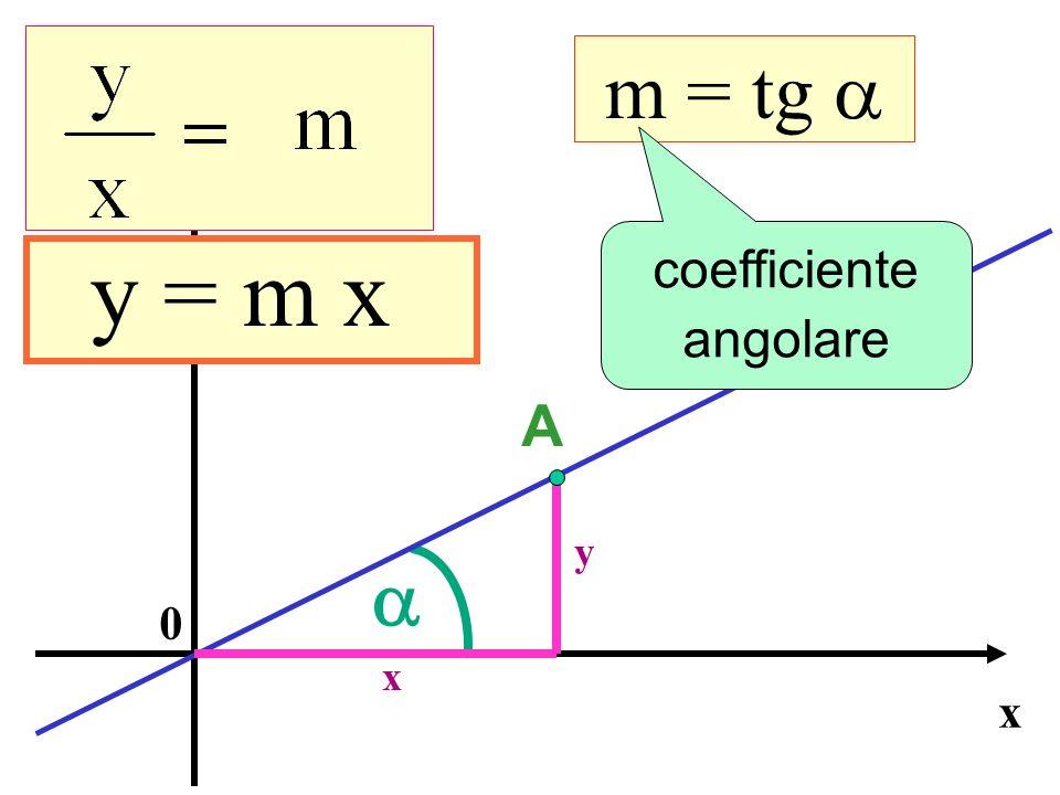 x y 0 A y = m x m = tg y x coefficiente angolare Equazione della retta