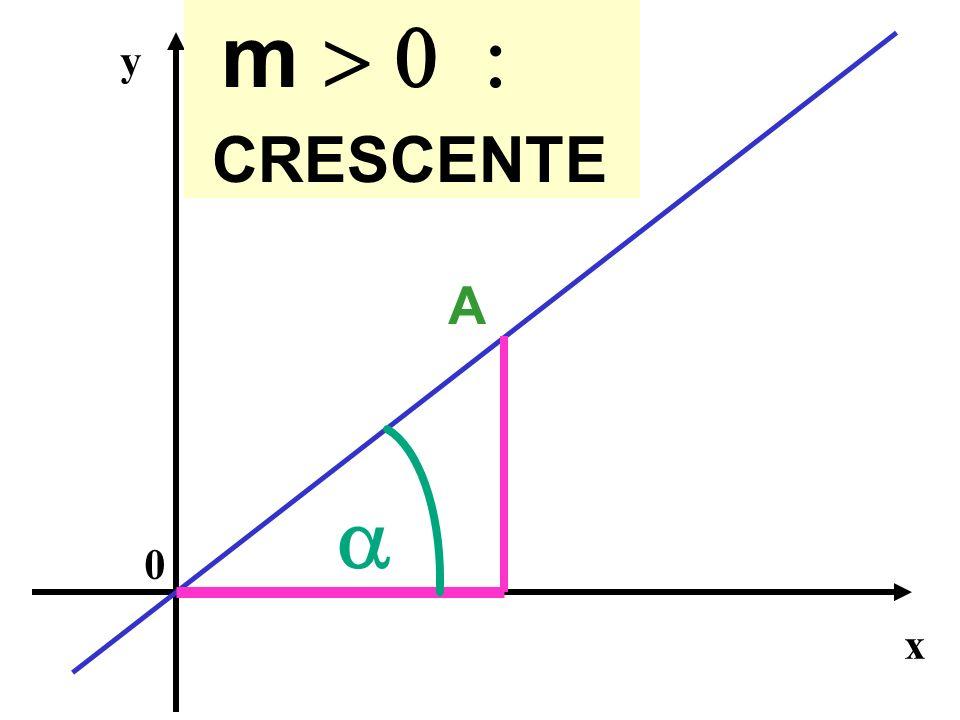 x y 0 A m CRESCENTE