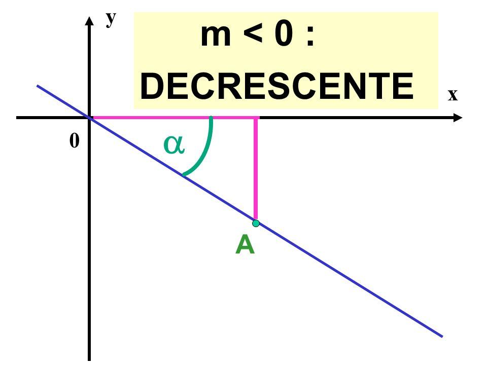 x y 0 A m < 0 : DECRESCENTE