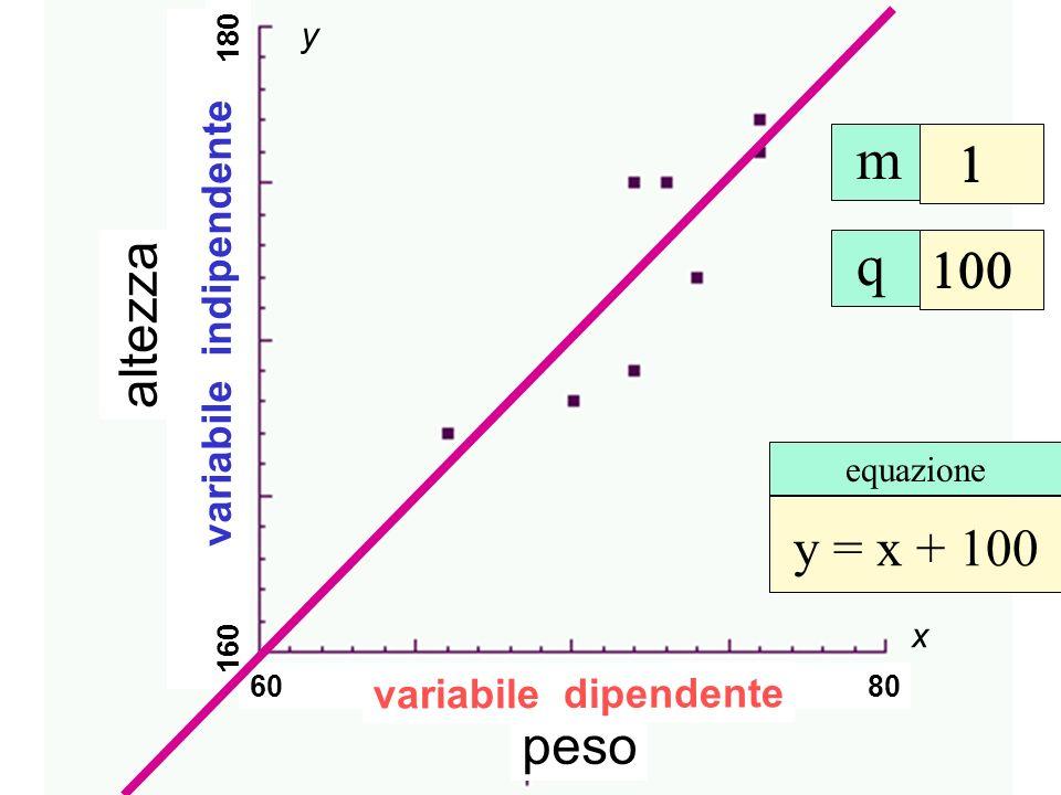 peso altezza x y 60 65 70 75 80 160 165 170 175 180 m q y = x + 100 equazione variabile indipendente variabile dipendente Retta interpolatrice