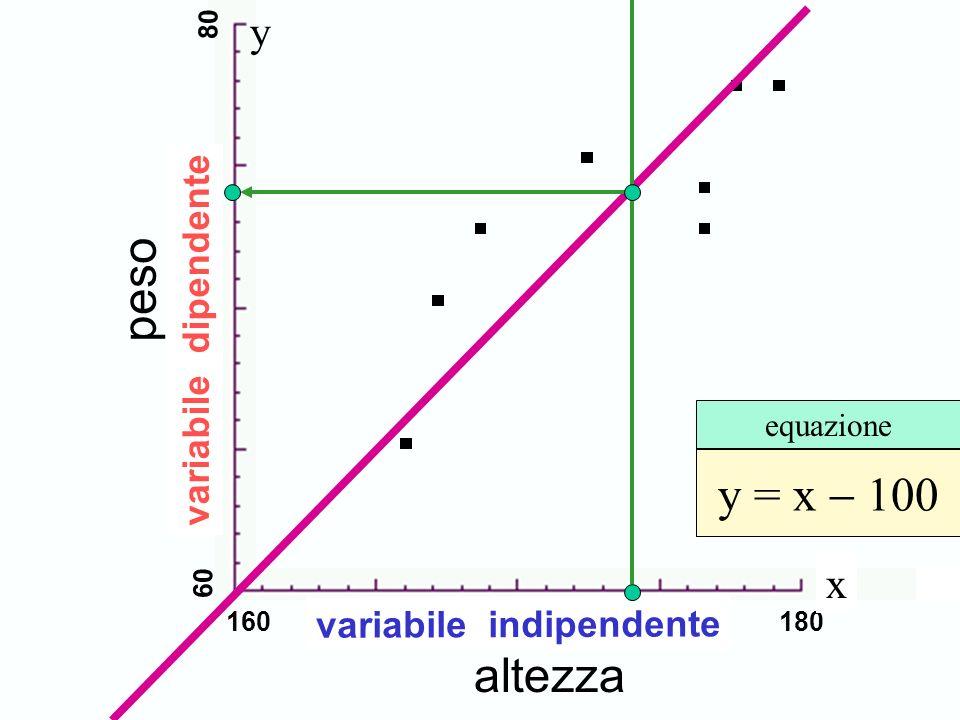 altezza peso y = x 100 60 65 70 75 80 equazione y 160 165 170 175 180 x variabile dipendente variabile indipendente Scambio degli assi