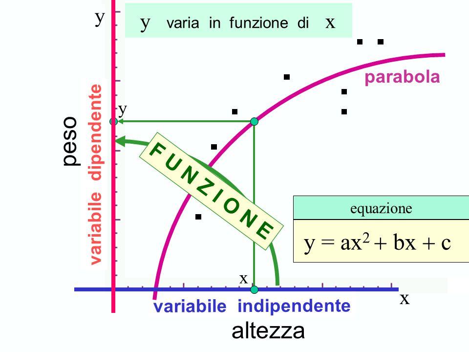 altezza peso x y y = ax 2 bx c equazione variabile dipendente variabile indipendente F U N Z I O N E parabola x y y varia in funzione di x Concetto di funzione