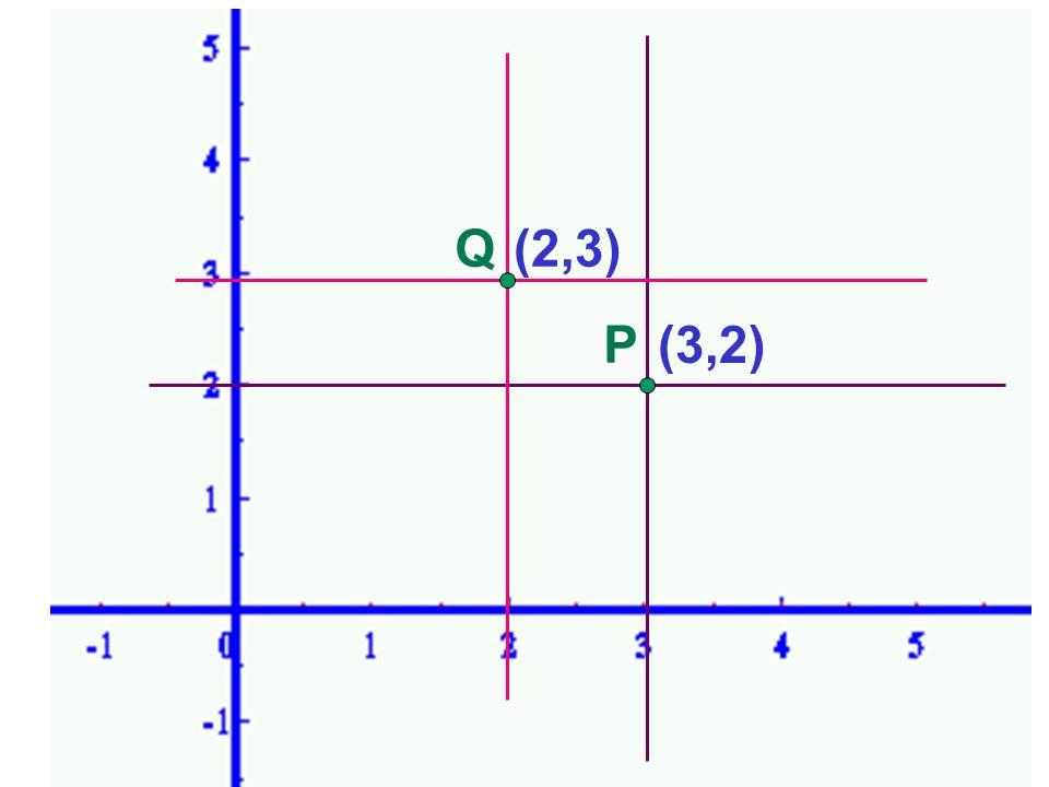 P (3,2) Q(2,3) Piano cartesiano