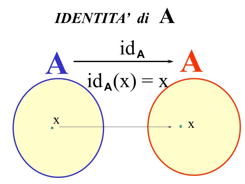 A A IDENTITA di A id A x x id (x) = x A Identità