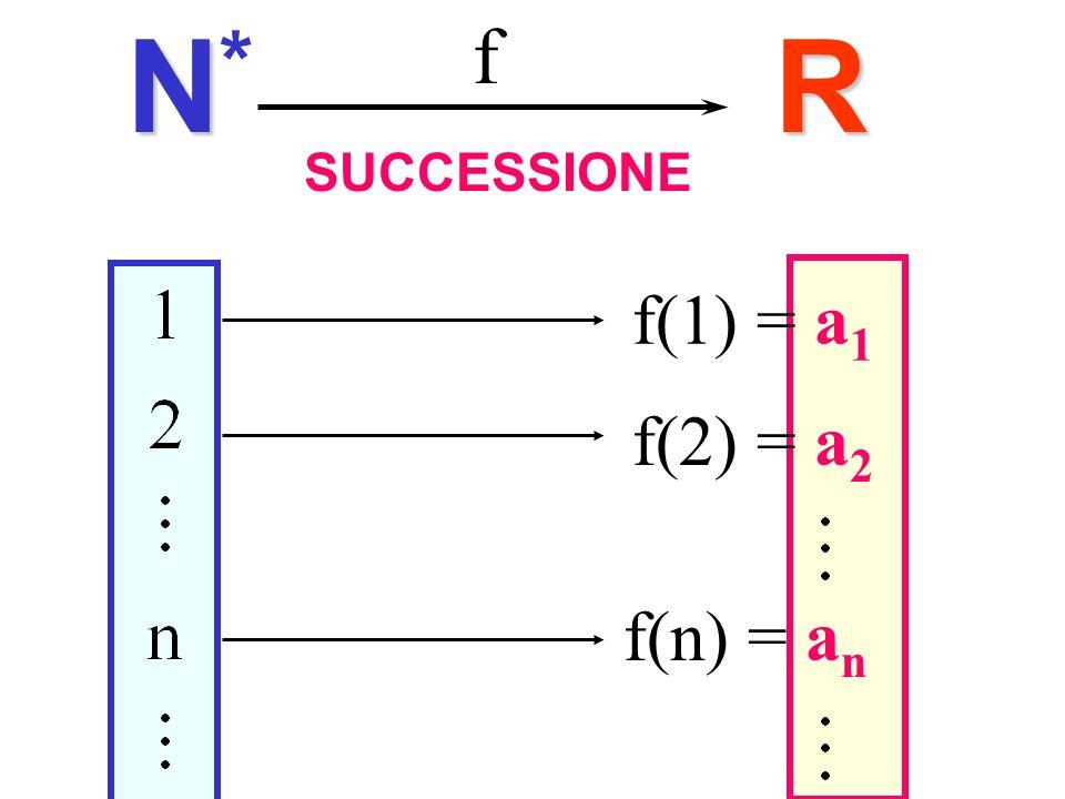 SUCCESSIONER f NN*NN* f(1) = a 1 f(2) = a 2 f(n) = a n Successioni