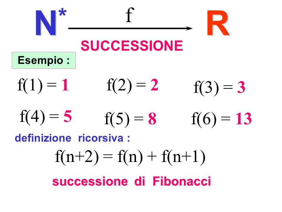 SUCCESSIONER f NN*NN* Esempio : f(1) = 1f(2) = 2 f(3) = 3 f(4) = 5 f(5) = 8f(6) = 13 f(n+2) = f(n) + f(n+1) definizione ricorsiva : successione di Fibonacci Fibonacci