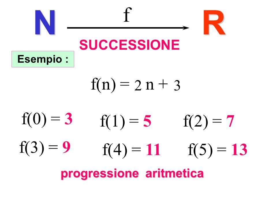 SUCCESSIONER fN Esempio : f(0) = 3 f(1) = 5f(2) = 7 f(3) = 9 f(4) = 11f(5) = 13 f(n) = a n + b progressione aritmetica 23 Progressione aritmetica