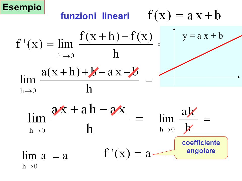 Esempio funzioni lineari y = a x + b coefficiente angolare Esempio