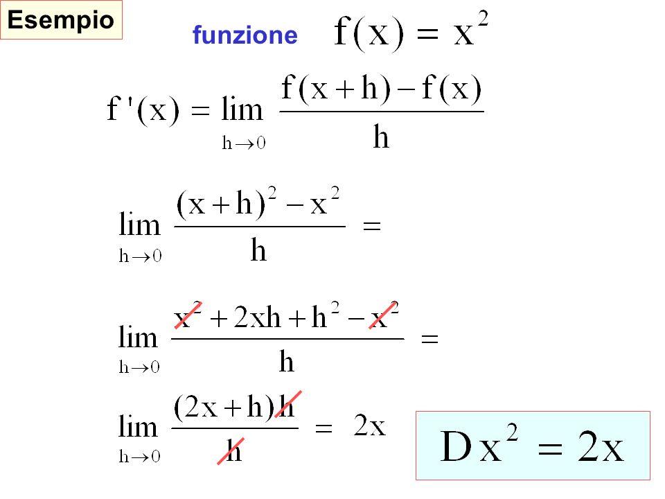 funzione Derivate fondamentali