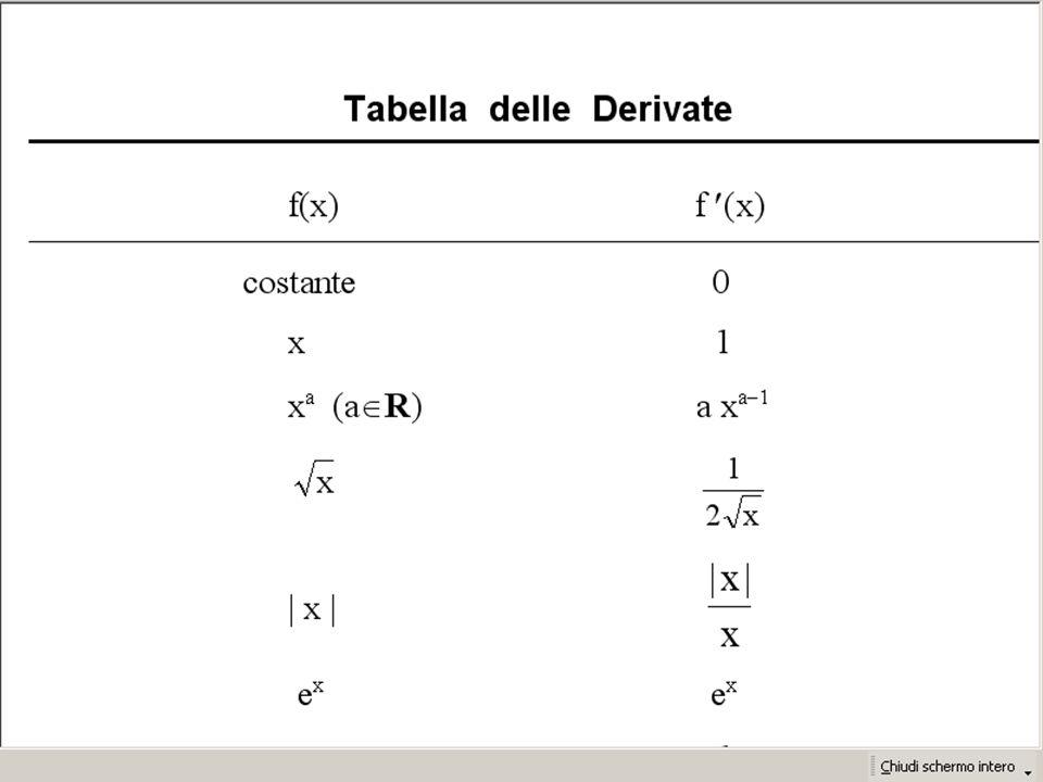 Tabella delle derivate