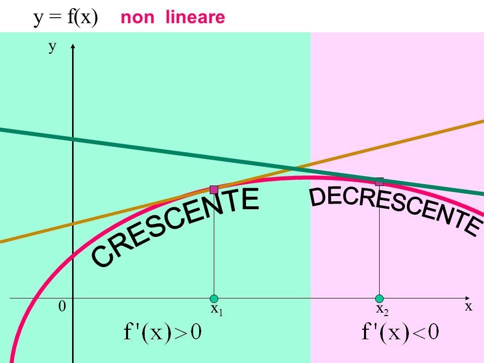 x y y = f(x) non lineare x1x1 x2x2 Crescenza e decrescenza
