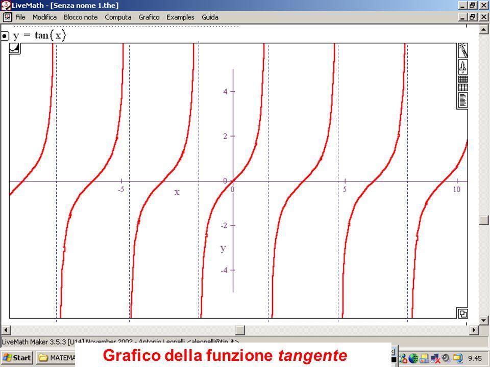 Grafico della funzione tangente Grafico della tangente