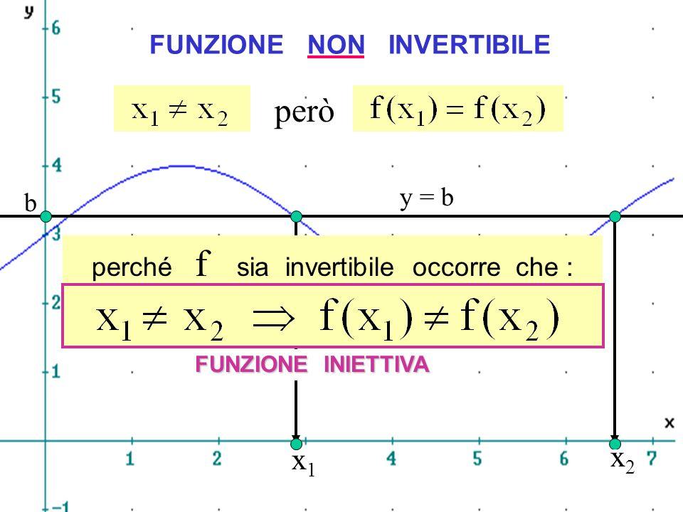 x1x1 x2x2 FUNZIONE NON INVERTIBILE b y = b però perché f sia invertibile occorre che : FUNZIONE INIETTIVA Iniettività