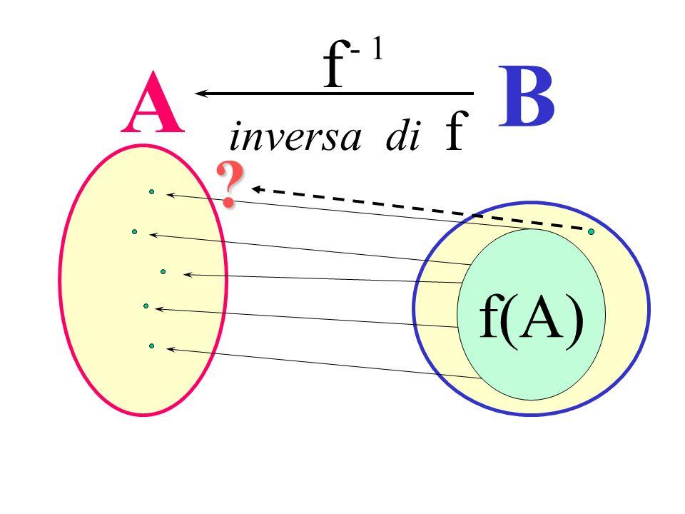 A B f - 1 inversa di f f(A) ? Ricerca dellinversa