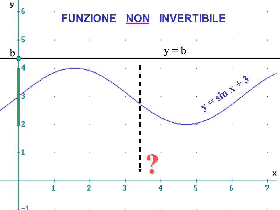 FUNZIONE NON INVERTIBILE y = sin x + 3 b y = b ?