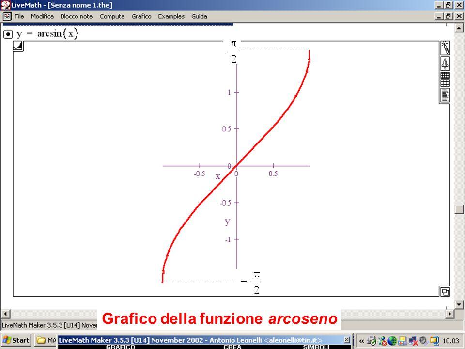 Grafico della funzione arcoseno Grafico dellarcoseno