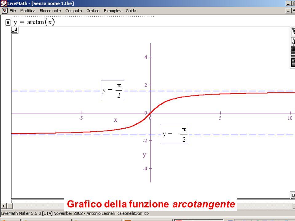 Grafico della funzione arcotangente Grafico dellarcotangente