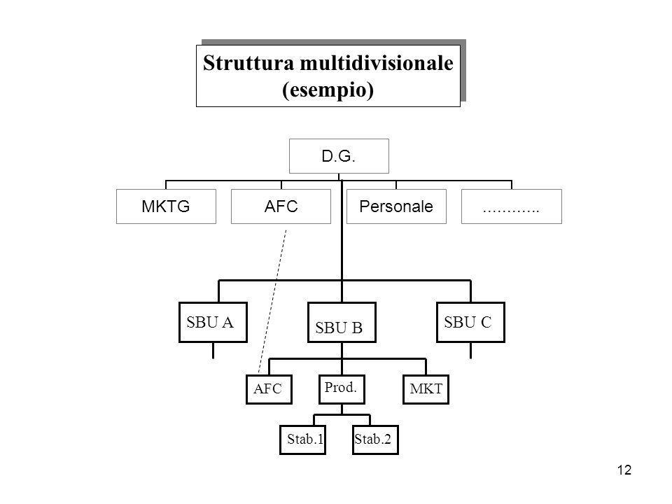 12 Struttura multidivisionale (esempio) Struttura multidivisionale (esempio) SBU A SBU B SBU C MKT Prod. AFC Stab.2Stab.1 D.G. MKTGAFCPersonale.......