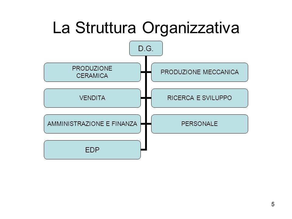 5 La Struttura Organizzativa D.G. PRODUZIONE CERAMICA PRODUZIONE MECCANICA VENDITA RICERCA E SVILUPPO AMMINISTRAZIONE E FINANZA PERSONALE EDP