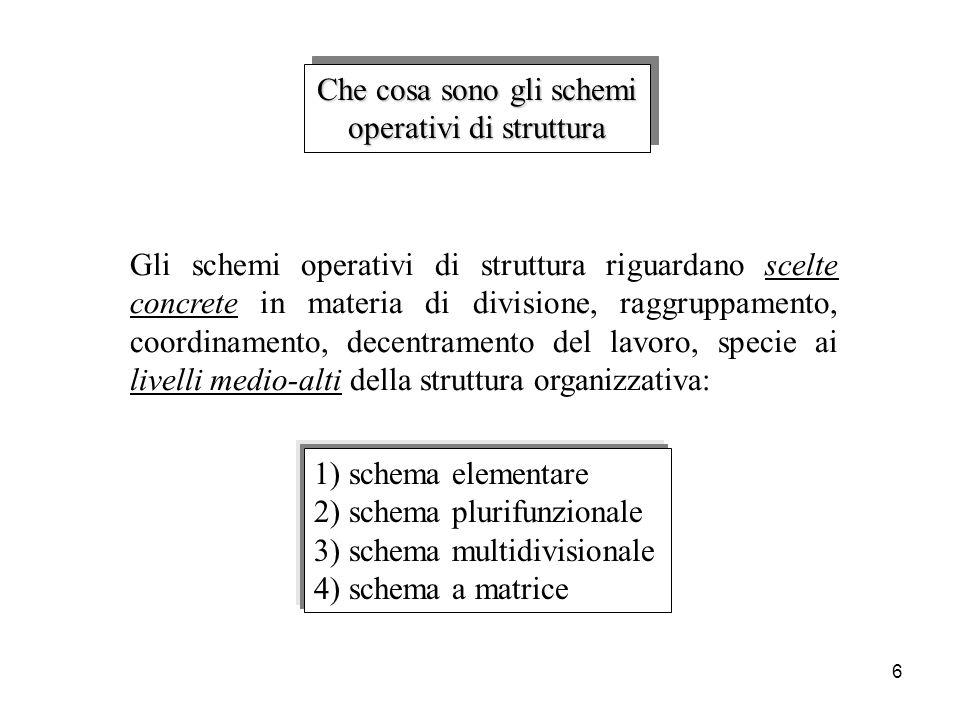 6 Che cosa sono gli schemi operativi di struttura Che cosa sono gli schemi operativi di struttura Gli schemi operativi di struttura riguardano scelte