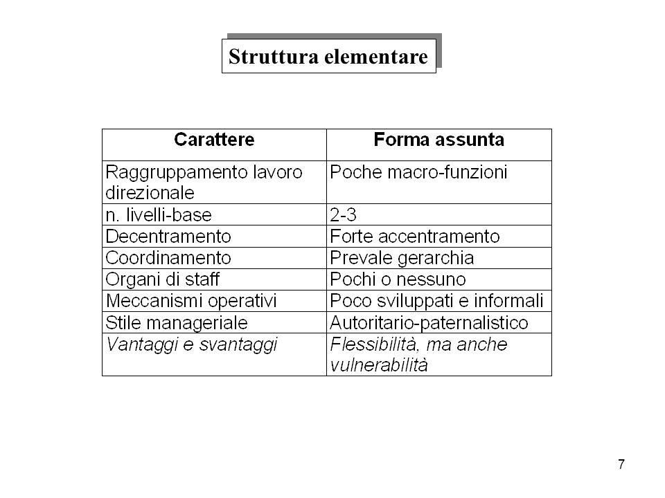 7 Struttura elementare