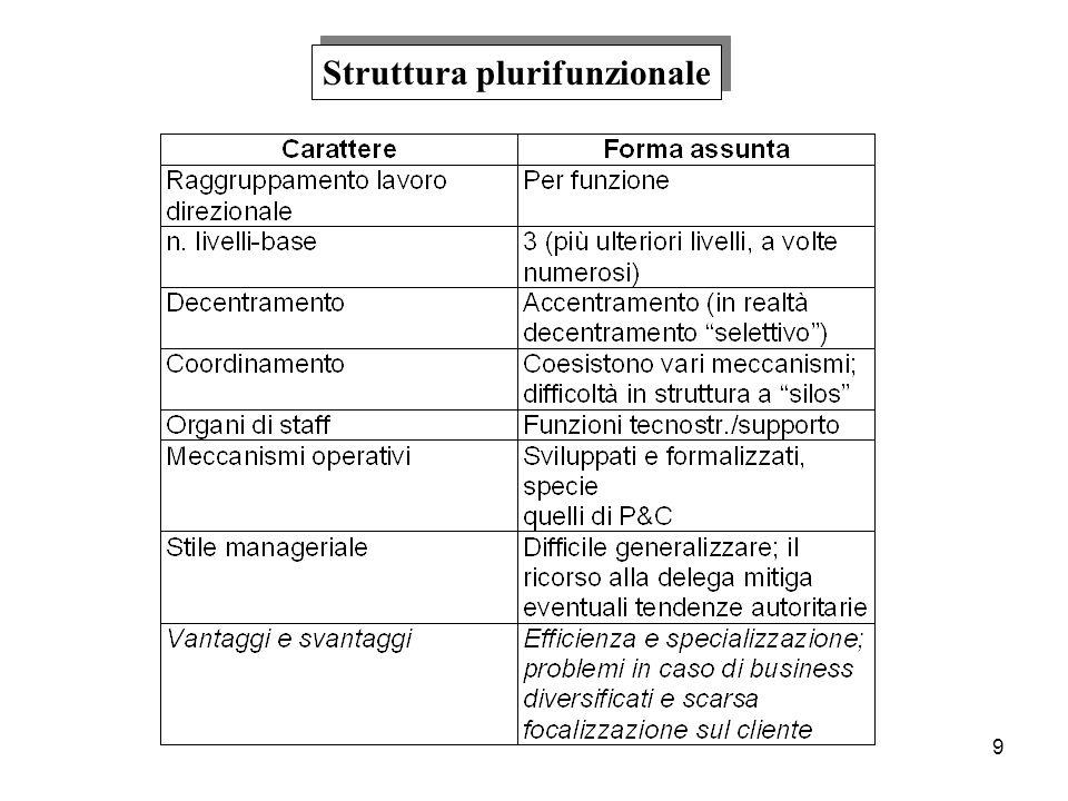 10 Struttura plurifunzionale (esempio) Struttura plurifunzionale (esempio)