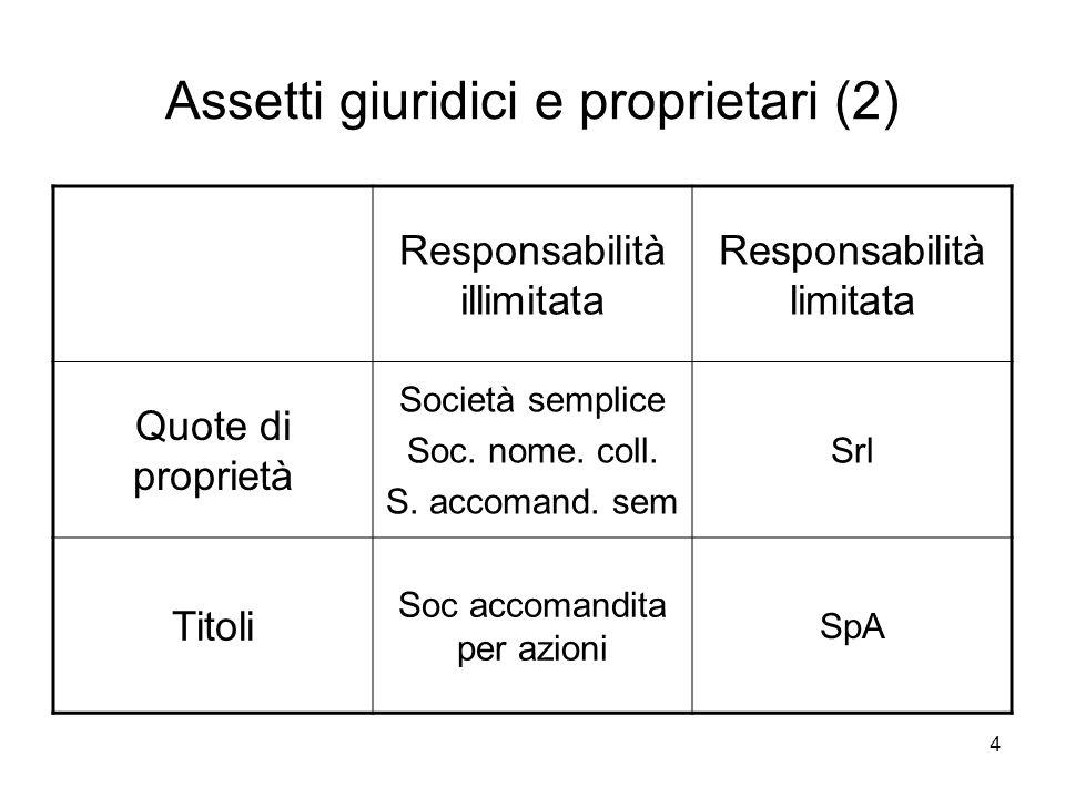 4 Assetti giuridici e proprietari (2) Responsabilità illimitata Responsabilità limitata Quote di proprietà Società semplice Soc.