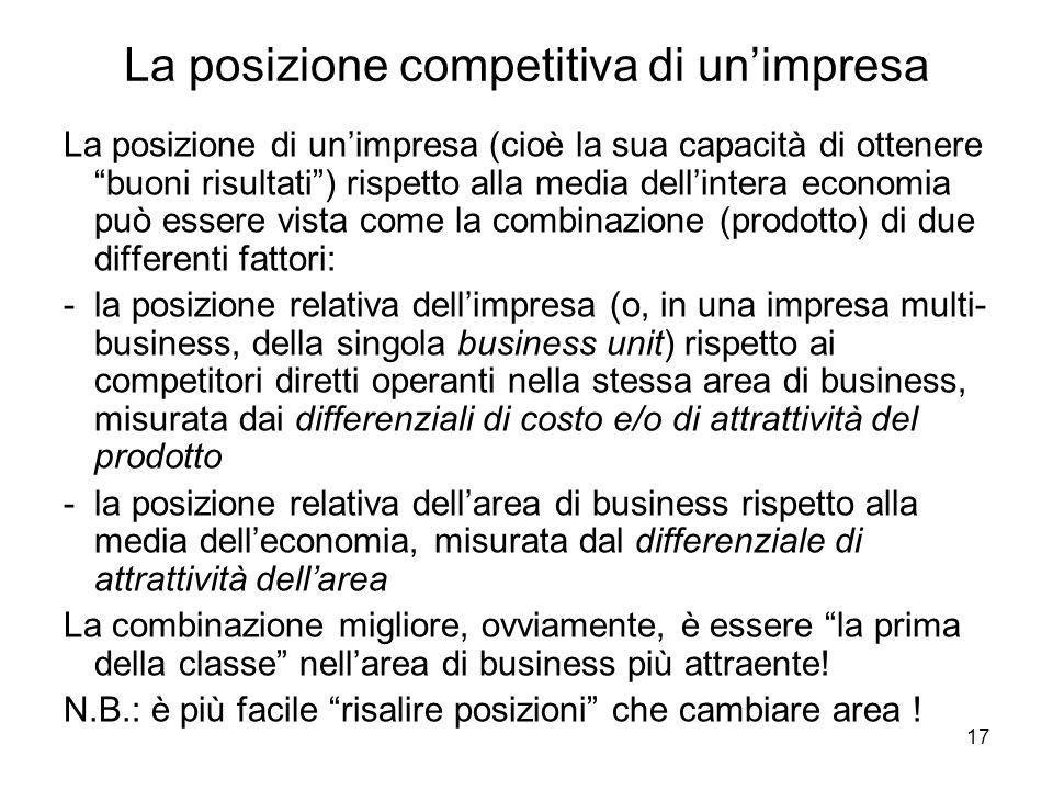 17 La posizione competitiva di unimpresa La posizione di unimpresa (cioè la sua capacità di ottenere buoni risultati) rispetto alla media dellintera economia può essere vista come la combinazione (prodotto) di due differenti fattori: -la posizione relativa dellimpresa (o, in una impresa multi- business, della singola business unit) rispetto ai competitori diretti operanti nella stessa area di business, misurata dai differenziali di costo e/o di attrattività del prodotto -la posizione relativa dellarea di business rispetto alla media delleconomia, misurata dal differenziale di attrattività dellarea La combinazione migliore, ovviamente, è essere la prima della classe nellarea di business più attraente.