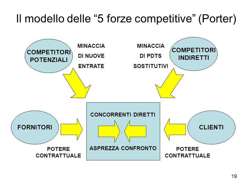 19 Il modello delle 5 forze competitive (Porter) CONCORRENTI DIRETTI ASPREZZA CONFRONTO COMPETITORI INDIRETTI FORNITORICLIENTI COMPETITORI POTENZIALI POTERE CONTRATTUALE MINACCIA DI NUOVE ENTRATE MINACCIA DI PDTS SOSTITUTIVI