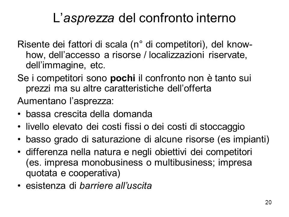 20 Lasprezza del confronto interno Risente dei fattori di scala (n° di competitori), del know- how, dellaccesso a risorse / localizzazioni riservate, dellimmagine, etc.