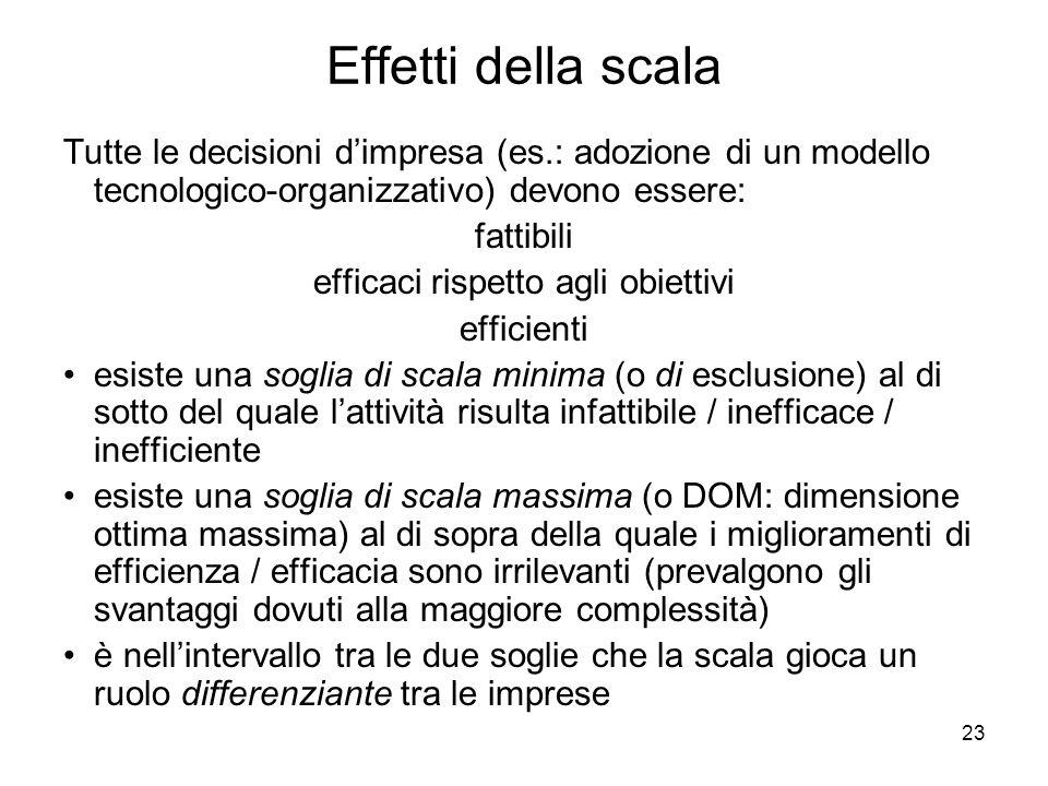 23 Effetti della scala Tutte le decisioni dimpresa (es.: adozione di un modello tecnologico-organizzativo) devono essere: fattibili efficaci rispetto agli obiettivi efficienti esiste una soglia di scala minima (o di esclusione) al di sotto del quale lattività risulta infattibile / inefficace / inefficiente esiste una soglia di scala massima (o DOM: dimensione ottima massima) al di sopra della quale i miglioramenti di efficienza / efficacia sono irrilevanti (prevalgono gli svantaggi dovuti alla maggiore complessità) è nellintervallo tra le due soglie che la scala gioca un ruolo differenziante tra le imprese