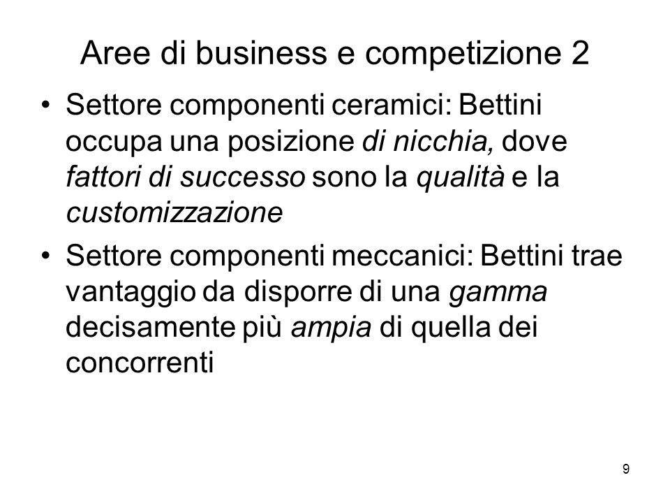9 Aree di business e competizione 2 Settore componenti ceramici: Bettini occupa una posizione di nicchia, dove fattori di successo sono la qualità e la customizzazione Settore componenti meccanici: Bettini trae vantaggio da disporre di una gamma decisamente più ampia di quella dei concorrenti