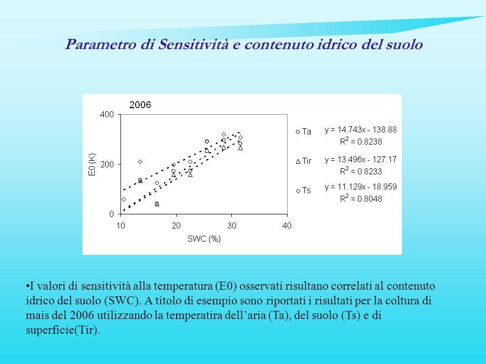 I valori di sensitività alla temperatura (E0) osservati risultano correlati al contenuto idrico del suolo (SWC). A titolo di esempio sono riportati i