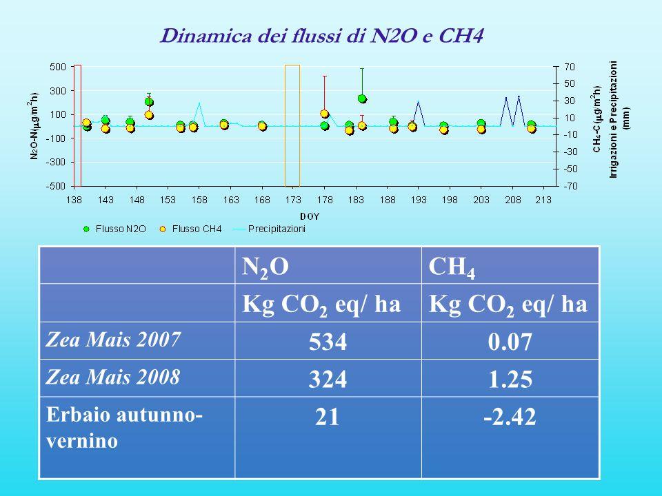 N2ON2OCH 4 Kg CO 2 eq/ ha Zea Mais 2007 5340.07 Zea Mais 2008 3241.25 Erbaio autunno- vernino 21-2.42 Dinamica dei flussi di N2O e CH4