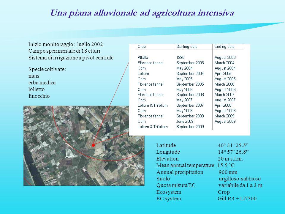 Una piana alluvionale ad agricoltura intensiva Latitude 40° 31 25.5 Longitude 14° 57 26.8 Elevation 20 m s.l.m. Mean annual temperature 15.5 °C Annual