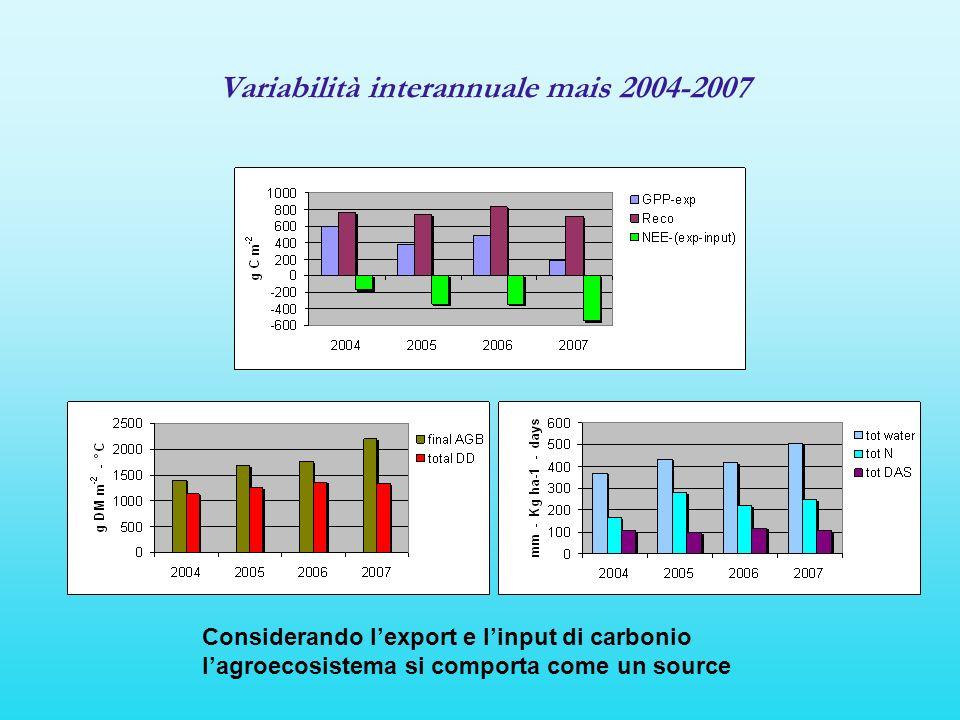 Considerando lexport e linput di carbonio lagroecosistema si comporta come un source Variabilità interannuale mais 2004-2007