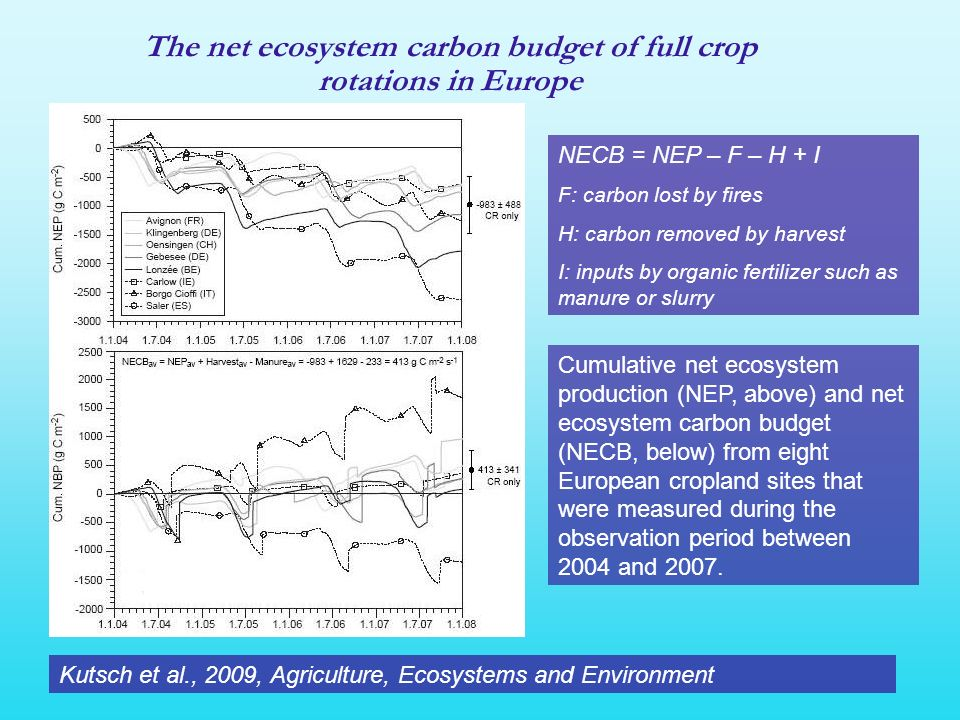 Cumulative net ecosystem production (NEP, above) and net ecosystem carbon budget (NECB, below) from eight European cropland sites that were measured d