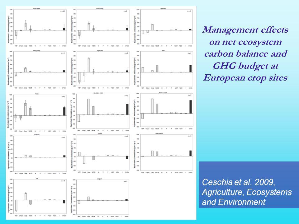 I valori di sensitività alla temperatura (E0) osservati risultano correlati al contenuto idrico del suolo (SWC).
