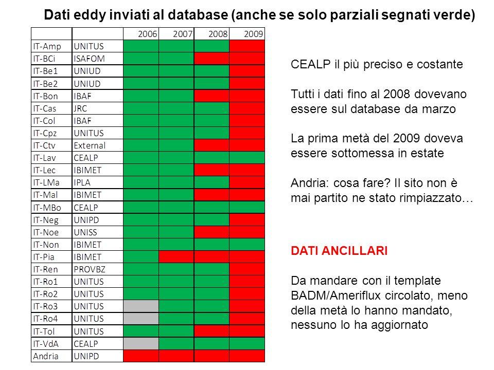 Dati eddy inviati al database (anche se solo parziali segnati verde) CEALP il più preciso e costante Tutti i dati fino al 2008 dovevano essere sul dat