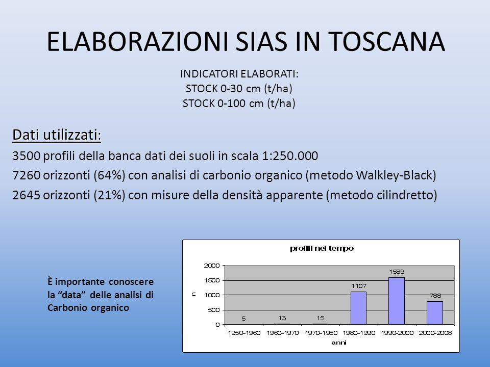 ELABORAZIONI SIAS IN TOSCANA Dati utilizzati : 3500 profili della banca dati dei suoli in scala 1:250.000 7260 orizzonti (64%) con analisi di carbonio organico (metodo Walkley-Black) 2645 orizzonti (21%) con misure della densità apparente (metodo cilindretto) INDICATORI ELABORATI: STOCK 0-30 cm (t/ha) STOCK 0-100 cm (t/ha) È importante conoscere la data delle analisi di Carbonio organico