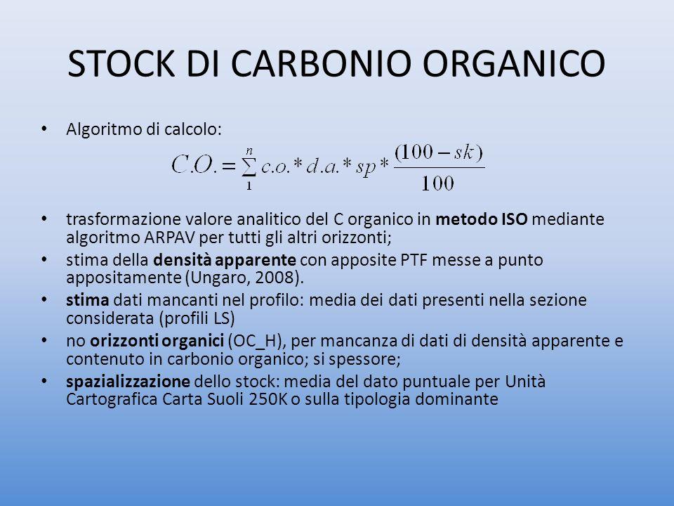 STOCK DI CARBONIO ORGANICO Algoritmo di calcolo: trasformazione valore analitico del C organico in metodo ISO mediante algoritmo ARPAV per tutti gli altri orizzonti; stima della densità apparente con apposite PTF messe a punto appositamente (Ungaro, 2008).